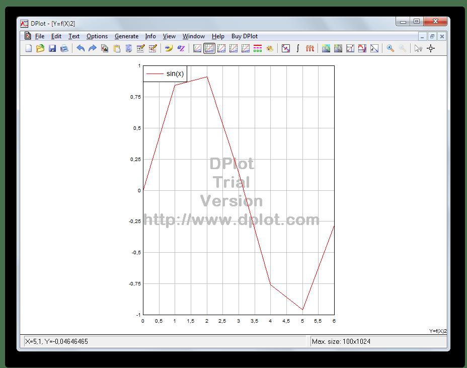 Ошибочный вариант графика тригонометрической функции в DPlot