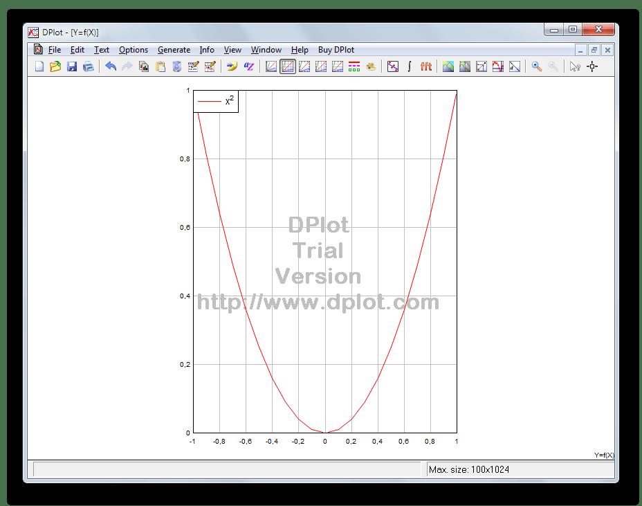 Построение двумерных графиков математических функций в DPlot