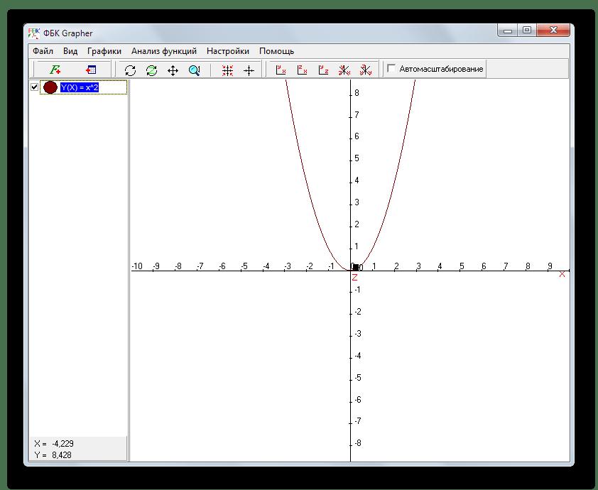 Построение двумерных графиков математических функций в FBK Grapher