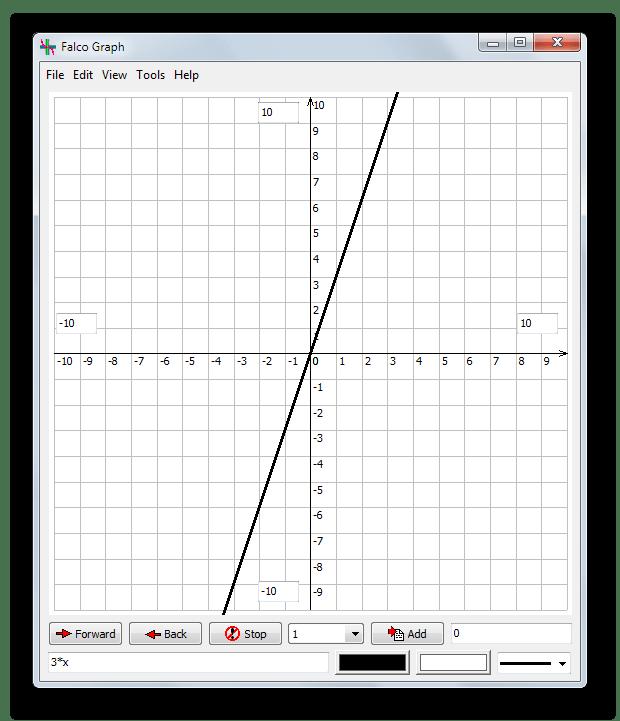Построение двумерных графиков математических функций в Falco Graph Builder