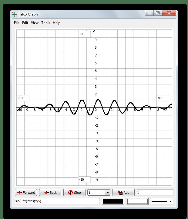 Построение графиков тригонометрических функций в Falco Graph Builder