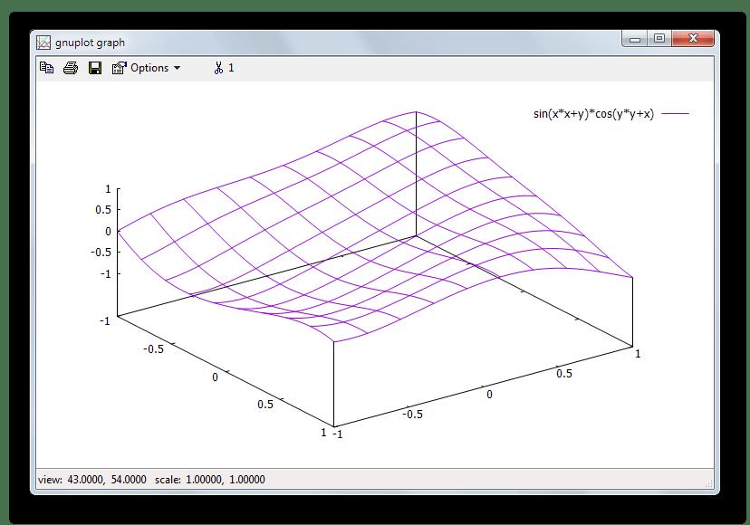 Программа для построения графиков функций Gnuplot
