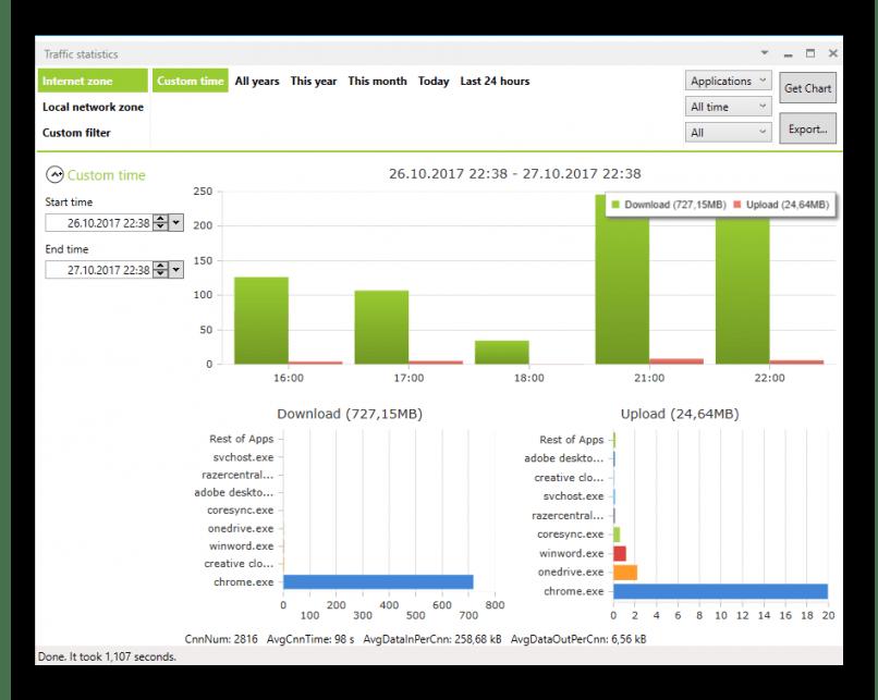 Статистические данные об использовании трафика в сети в программе NetLimiter
