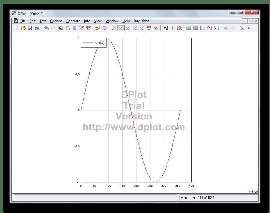 Возможность построения графиков тригонометрических функций в DPlot