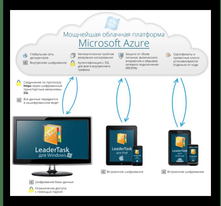 Использование облачного хранилища Microsoft Azure в программе планировщике LeaderTask