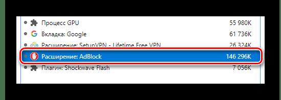 Потребляемая память расширением AdBlock
