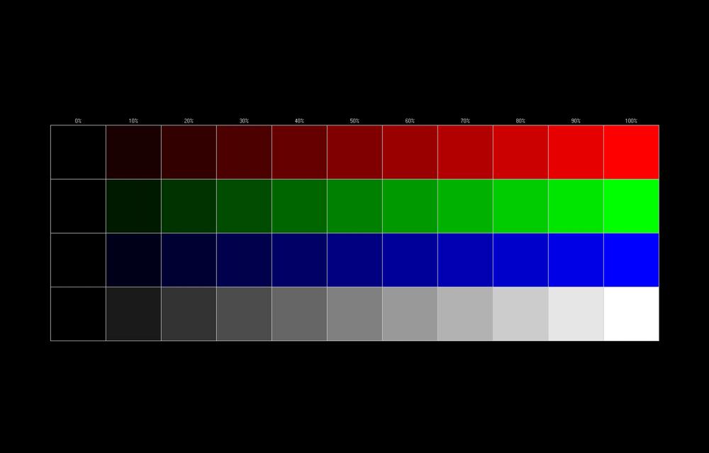 Проверка яркости, заключающаяся в помещении на экран участков с различной долей яркости в Dead Pixel Tester
