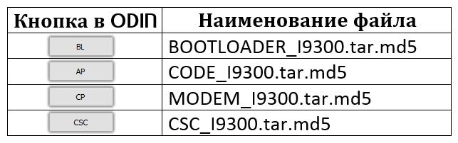 Samsung GT-I9300 Galaxy S III ODIN таблица компоненты многофайловой прошивки