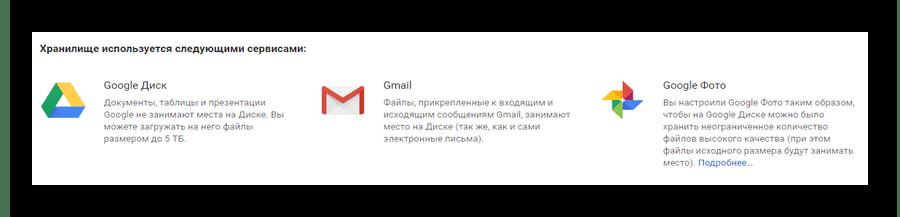 Список сервисов использующих хранилище на сайте облачного хранилища Google Диск