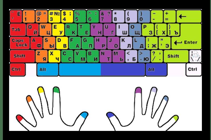 Раsположение пальцев при печати на клавиатуре