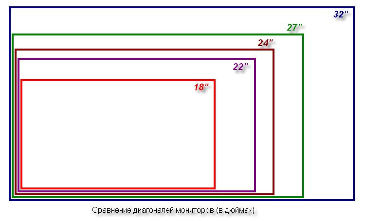 Диагональ монитора