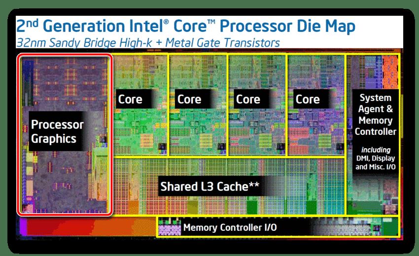 Графическое ядро CPU