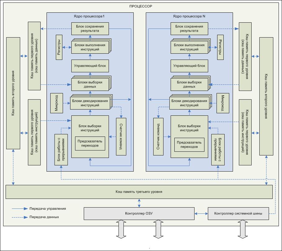 Схематическое устройство процессора