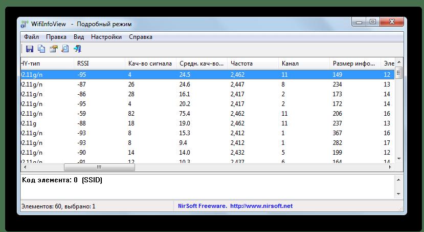 Список функционирующих каналов в программе wifiinfoview в Виндовс 7