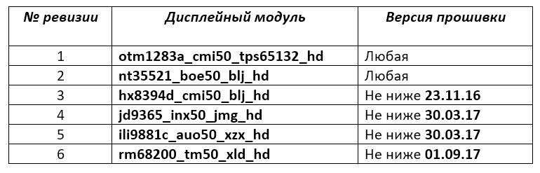 Doogee X5 MAX Таблица соответствия ревизий (дисплеев) и версий прошивок