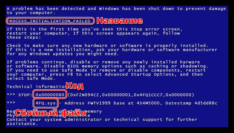 Структура синего экрана смерти Windows