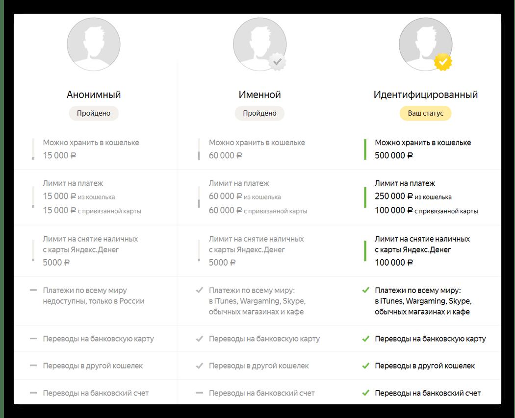 Статусы кошелька на Yandex Money