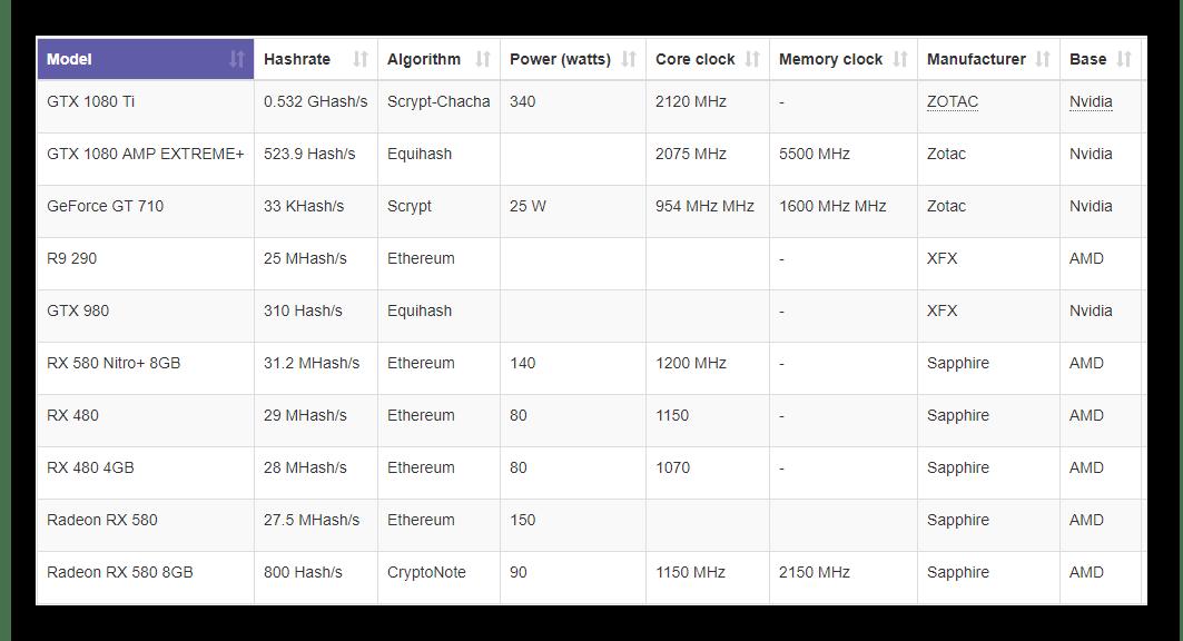 Таблица хешрейта на MiningChamp