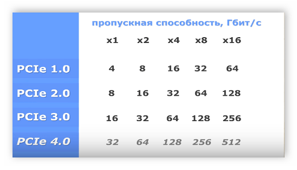 Таблица поколений PCI Express