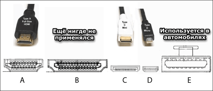 Виды HDMI кабелей