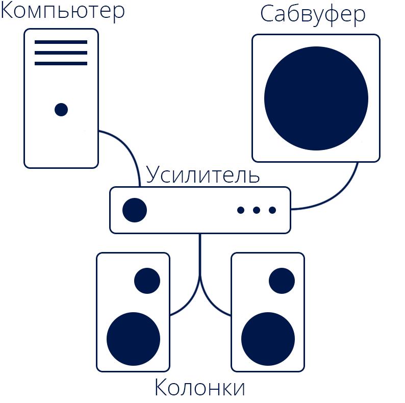 Схема подключения пассивного сабвуфера к компьютеру