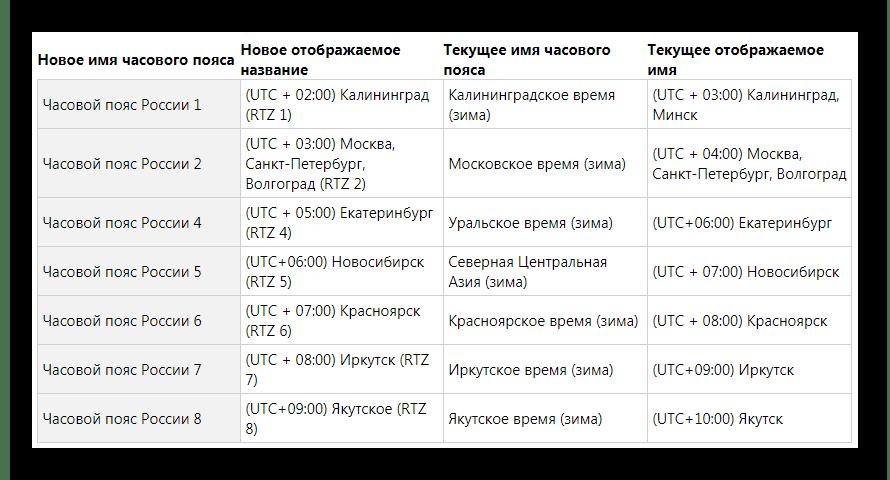 Обновленные часовые пояса в Windows 7