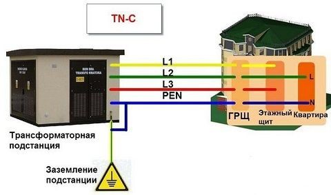 План подачи электроэнергии к многоквартирному дому