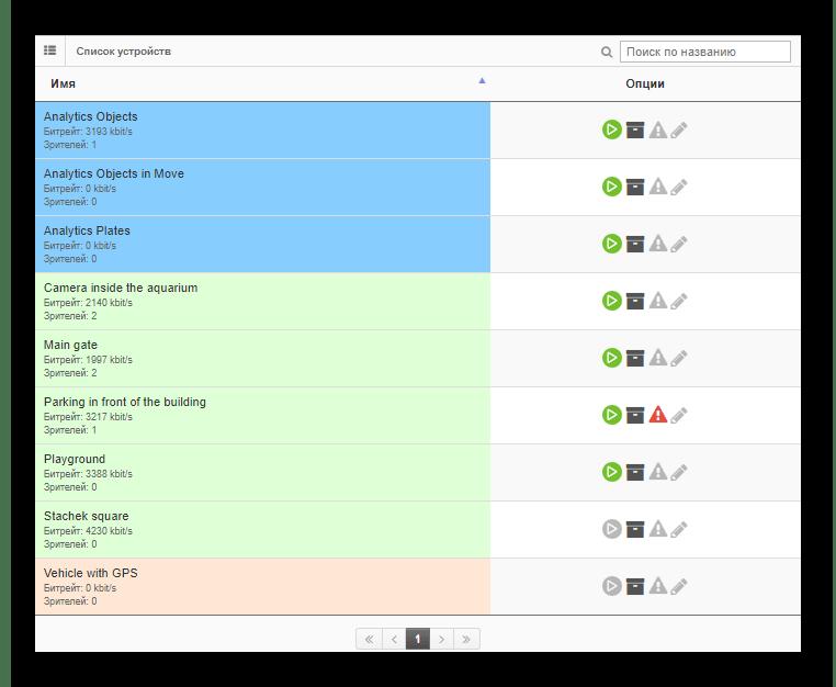 Список камер, подключенных к системе видеонаблюдения IPEYE