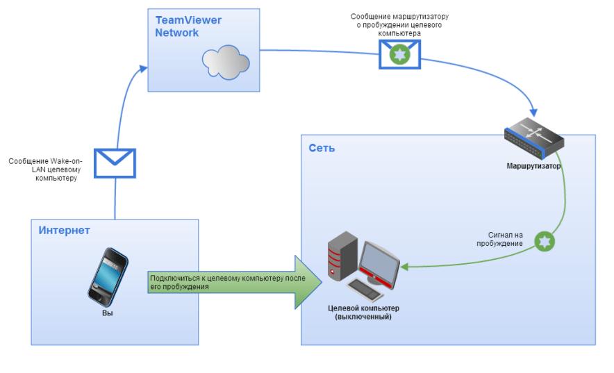 Алгоритм пробуждения компьютера через TeamViewer