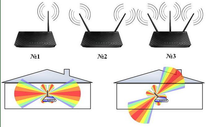 Направление антенн роутера
