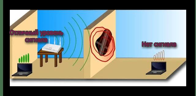 Плотная железобетонная стена препятствующая сигналу роутера