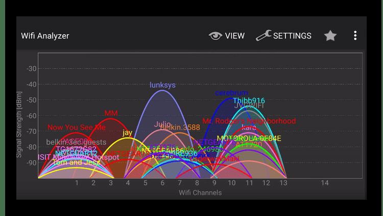 Таблица загруженности беспроводной сети роутера