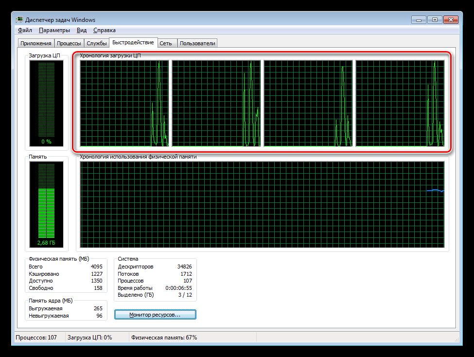 Отображение ядер процессора в Диспетчере задач Windows 7