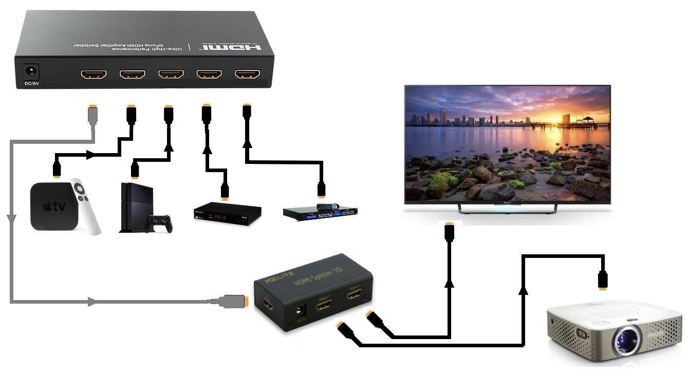 Варианты подключения техники и оборудования по HDMI-кабелю