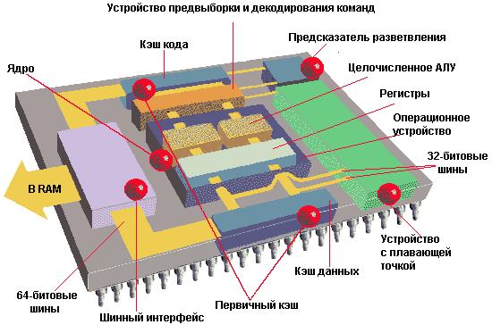 Внутреннее устройство центрального процессора