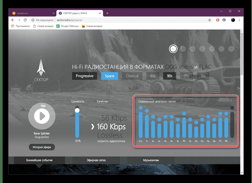 График активных частот на сайте Сектор