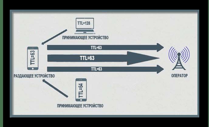 Изменение значения TTL в Windows 10