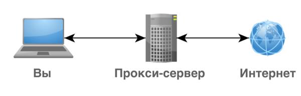 Принцип работы прокси сервера с компьютером