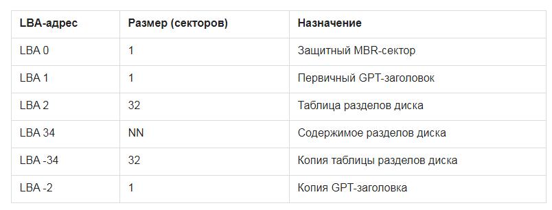 Процесс считывания GPT структуры