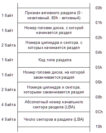 Процесс считывания раздела в MBR структуре жесткого диска