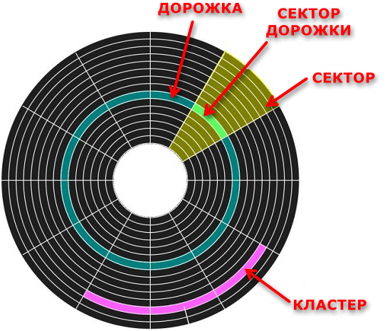 Разделение на кластеры секторов на жестком диске