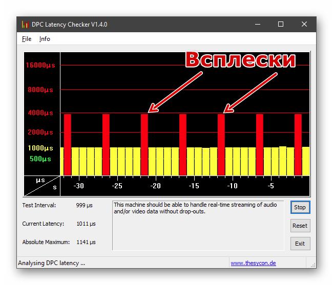 Задержки в обработке информации измеренные программой DPC Latency Checker