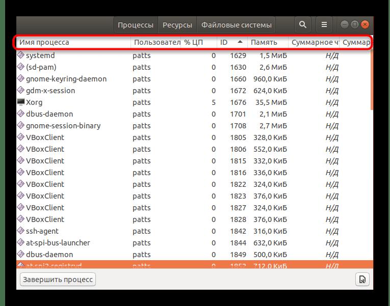 Сортировка процессов по названию, идентификатору и нагрузке на Linux