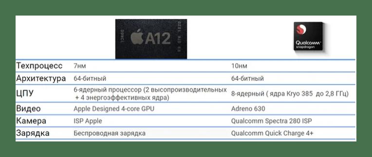 Сравнение топовых процессоров A12 и Snapdragon 845
