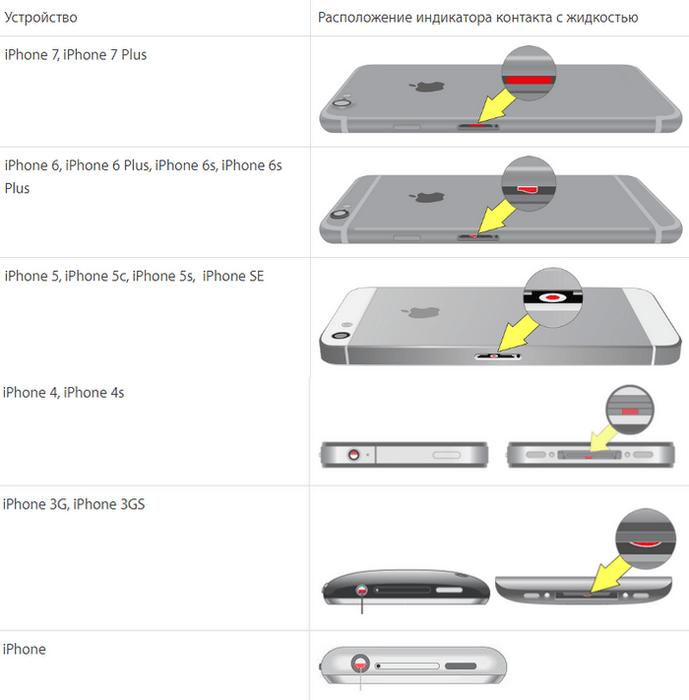Индикаторы контакта iPhone с жидкостью на разных моделях