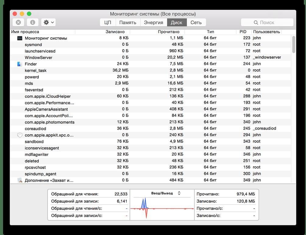 Мониторинг ресурсов на компьютере с операционной системой macOS