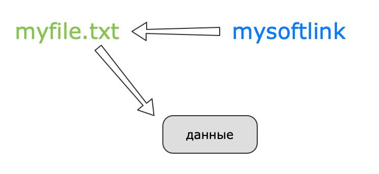 Схематическое изображение символической ссылки в Linux