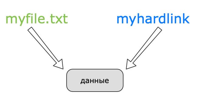 Схематическое изображение жесткой ссылки в Linux