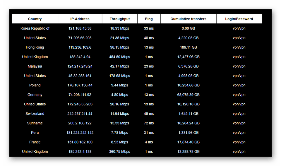 Список бесплатных серверов VPN для Ubuntu
