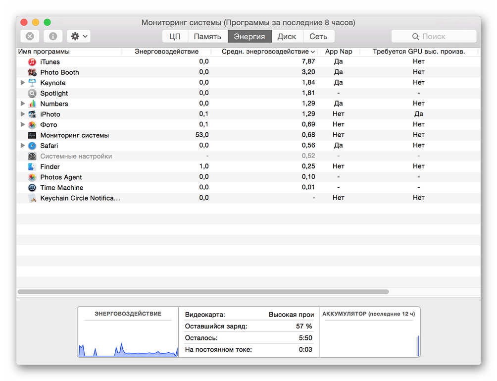 Запуск Мониторинга системы для его закрепления в доке на macOS